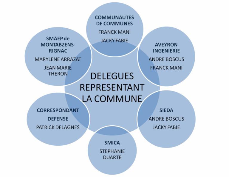Graphes Délégués Lugan
